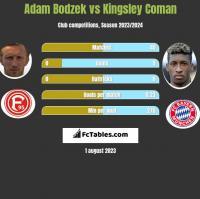 Adam Bodzek vs Kingsley Coman h2h player stats
