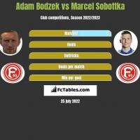 Adam Bodzek vs Marcel Sobottka h2h player stats