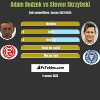 Adam Bodzek vs Steven Skrzybski h2h player stats