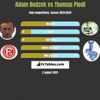 Adam Bodzek vs Thomas Pledl h2h player stats