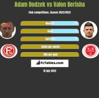 Adam Bodzek vs Valon Berisha h2h player stats