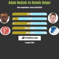 Adam Bodzek vs Dennis Geiger h2h player stats