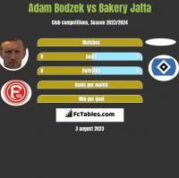 Adam Bodzek vs Bakery Jatta h2h player stats