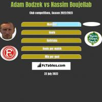 Adam Bodzek vs Nassim Boujellab h2h player stats