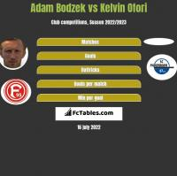 Adam Bodzek vs Kelvin Ofori h2h player stats