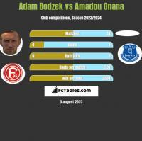 Adam Bodzek vs Amadou Onana h2h player stats