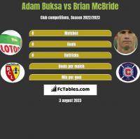 Adam Buksa vs Brian McBride h2h player stats