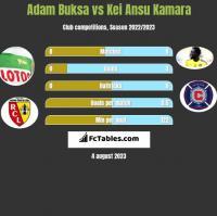 Adam Buksa vs Kei Ansu Kamara h2h player stats