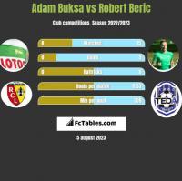 Adam Buksa vs Robert Beric h2h player stats