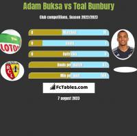 Adam Buksa vs Teal Bunbury h2h player stats