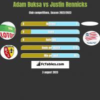 Adam Buksa vs Justin Rennicks h2h player stats