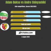 Adam Buksa vs Andre Shinyashiki h2h player stats