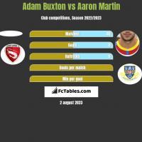Adam Buxton vs Aaron Martin h2h player stats