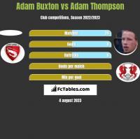 Adam Buxton vs Adam Thompson h2h player stats