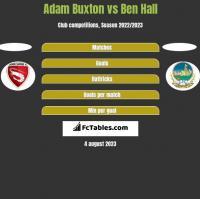Adam Buxton vs Ben Hall h2h player stats