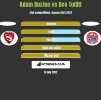 Adam Buxton vs Ben Tollitt h2h player stats