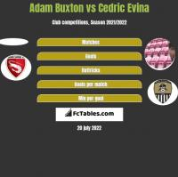Adam Buxton vs Cedric Evina h2h player stats