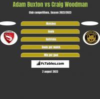 Adam Buxton vs Craig Woodman h2h player stats