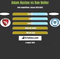 Adam Buxton vs Dan Butler h2h player stats