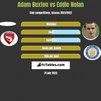 Adam Buxton vs Eddie Nolan h2h player stats