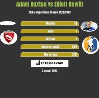 Adam Buxton vs Elliott Hewitt h2h player stats