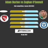 Adam Buxton vs Eoghan O'Connell h2h player stats