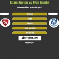 Adam Buxton vs Evan Gumbs h2h player stats
