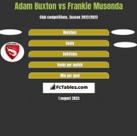 Adam Buxton vs Frankie Musonda h2h player stats