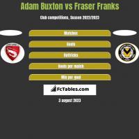 Adam Buxton vs Fraser Franks h2h player stats