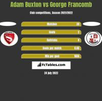 Adam Buxton vs George Francomb h2h player stats