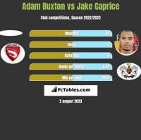 Adam Buxton vs Jake Caprice h2h player stats