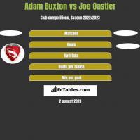 Adam Buxton vs Joe Oastler h2h player stats