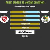 Adam Buxton vs Jordan Cranston h2h player stats