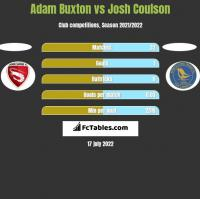 Adam Buxton vs Josh Coulson h2h player stats