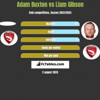 Adam Buxton vs Liam Gibson h2h player stats