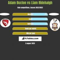 Adam Buxton vs Liam Ridehalgh h2h player stats