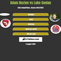 Adam Buxton vs Luke Conlan h2h player stats