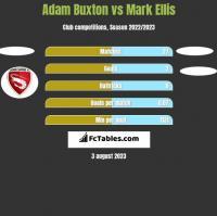 Adam Buxton vs Mark Ellis h2h player stats