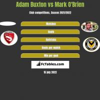 Adam Buxton vs Mark O'Brien h2h player stats