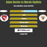 Adam Buxton vs Marvin Ekpiteta h2h player stats
