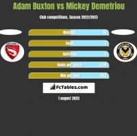 Adam Buxton vs Mickey Demetriou h2h player stats