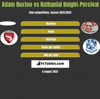 Adam Buxton vs Nathanial Knight-Percival h2h player stats