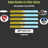 Adam Buxton vs Peter Clarke h2h player stats