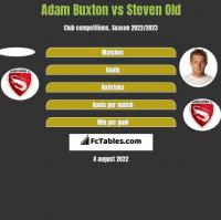 Adam Buxton vs Steven Old h2h player stats