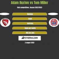 Adam Buxton vs Tom Miller h2h player stats