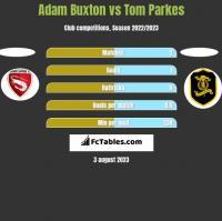 Adam Buxton vs Tom Parkes h2h player stats