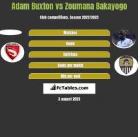 Adam Buxton vs Zoumana Bakayogo h2h player stats