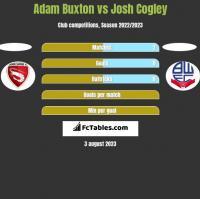 Adam Buxton vs Josh Cogley h2h player stats