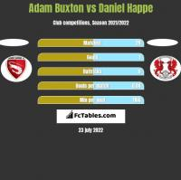 Adam Buxton vs Daniel Happe h2h player stats