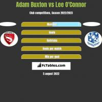 Adam Buxton vs Lee O'Connor h2h player stats
